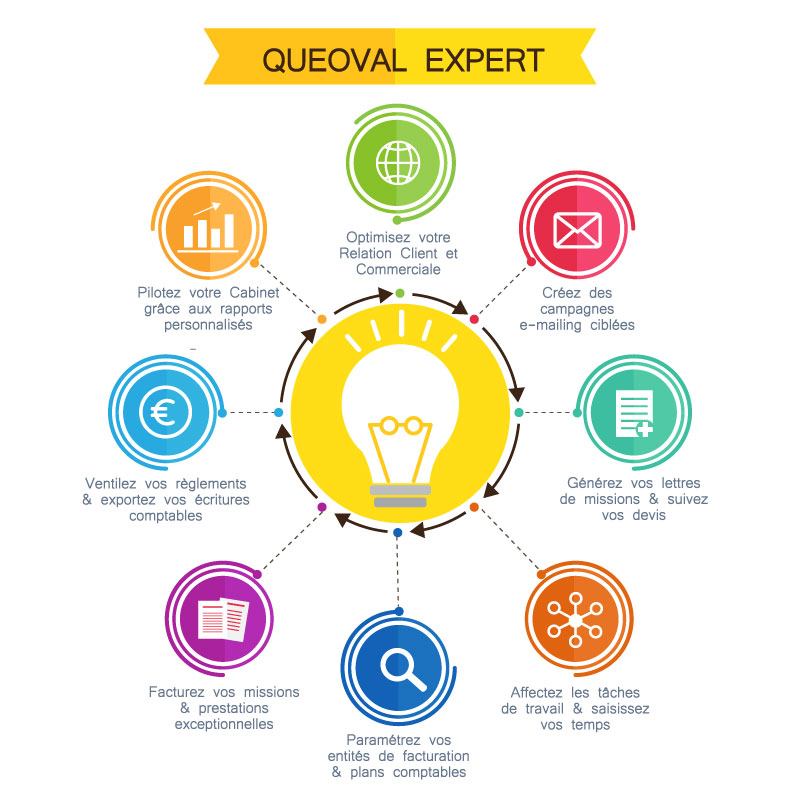 Queoval expert crm gestion interne facturation